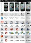 Tableau Comparatif iPhone 3G 3GS 4 et 4S